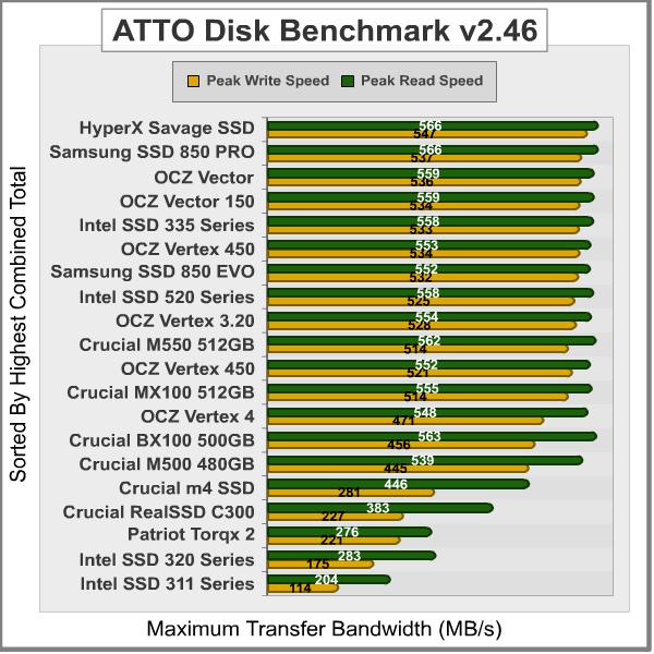 ATTO-Disk-Benchmark_Results1